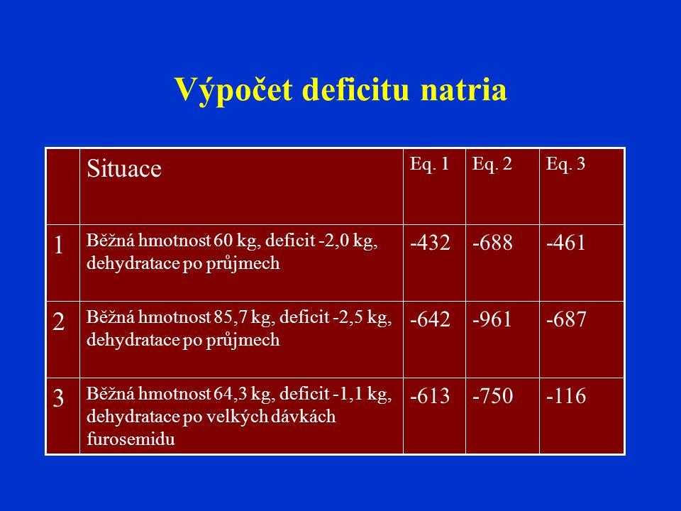 Výpočet deficitu natria