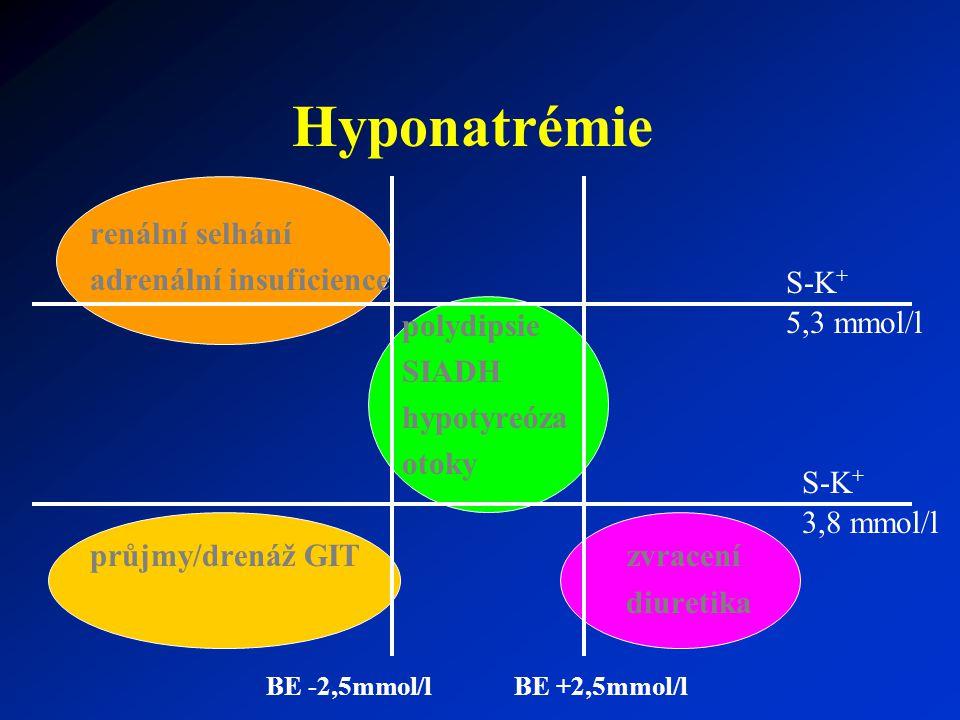 Hyponatrémie renální selhání adrenální insuficience polydipsie SIADH