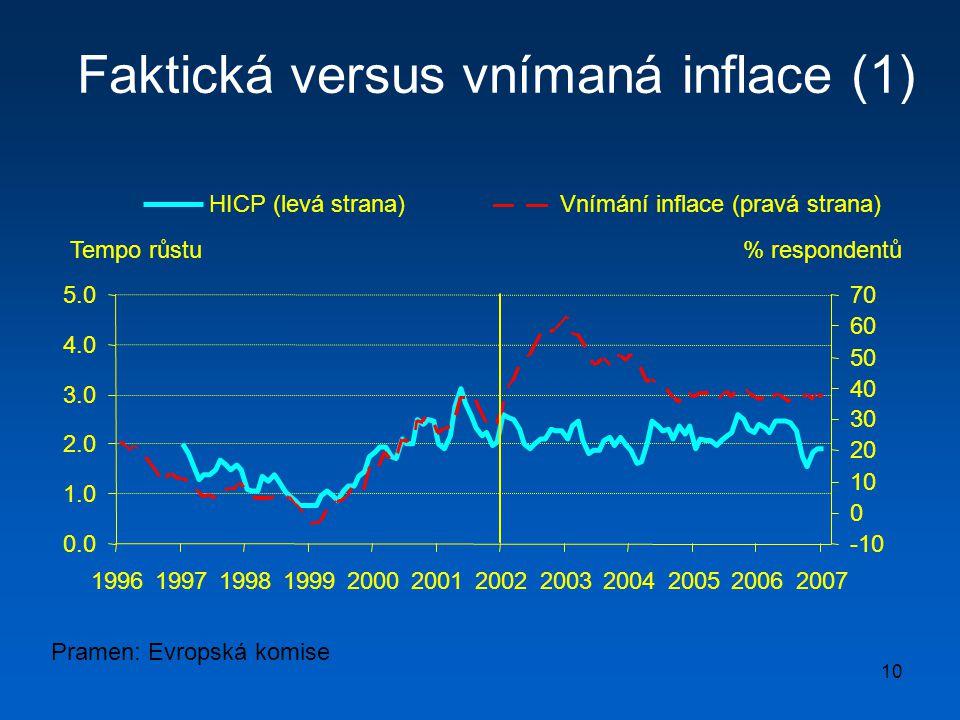 Faktická versus vnímaná inflace (1)