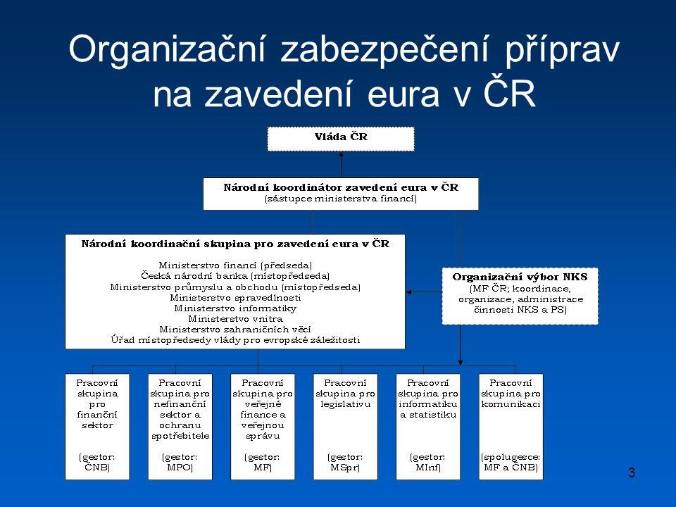 Organizační zabezpečení příprav na zavedení eura v ČR