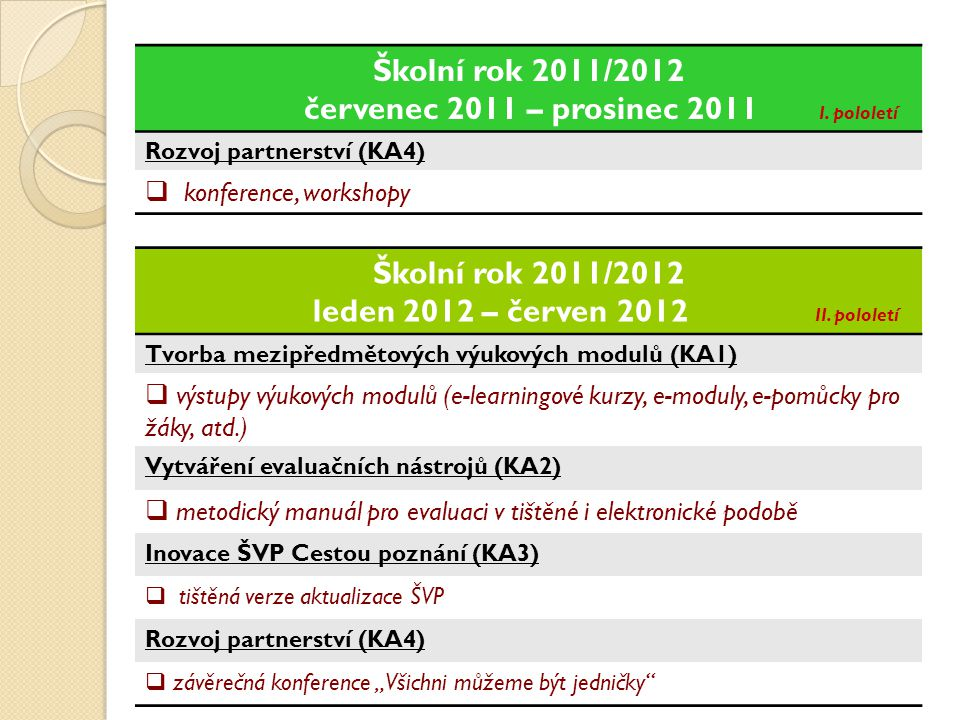Školní rok 2011/2012 Školní rok 2011/2012