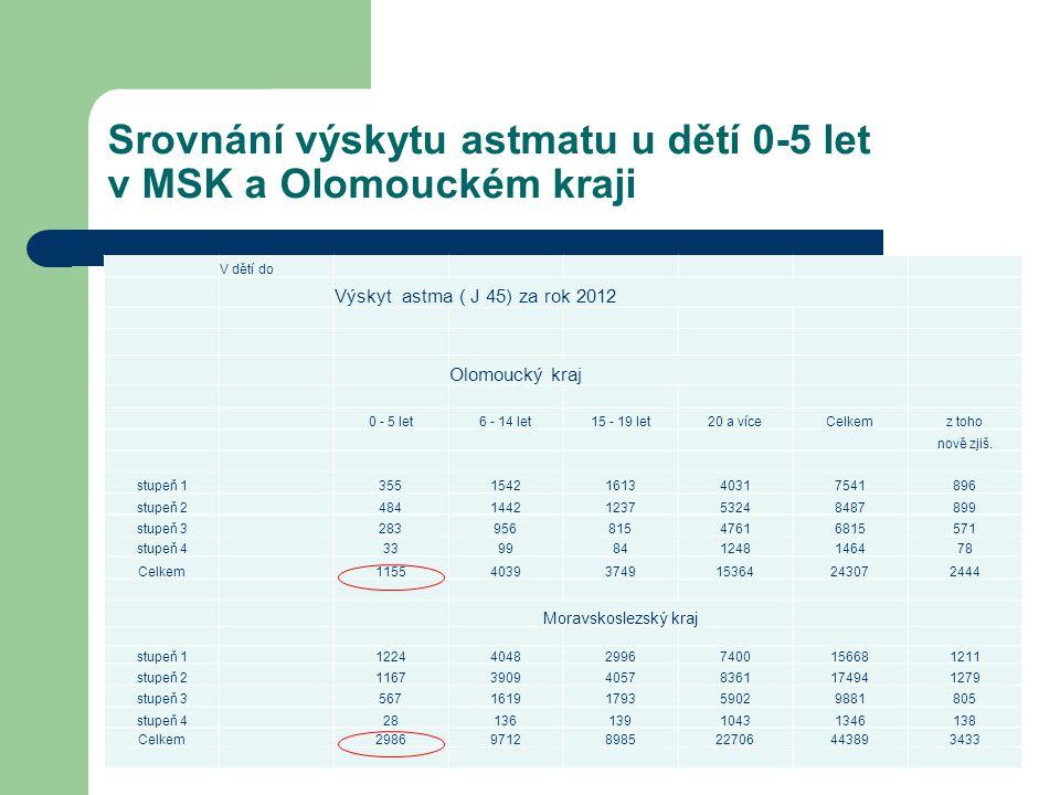 Srovnání výskytu astmatu u dětí 0-5 let v MSK a Olomouckém kraji