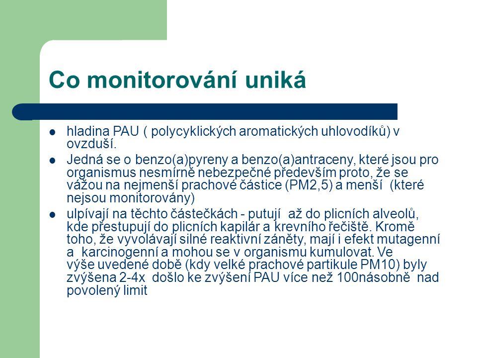 Co monitorování uniká hladina PAU ( polycyklických aromatických uhlovodíků) v ovzduší.