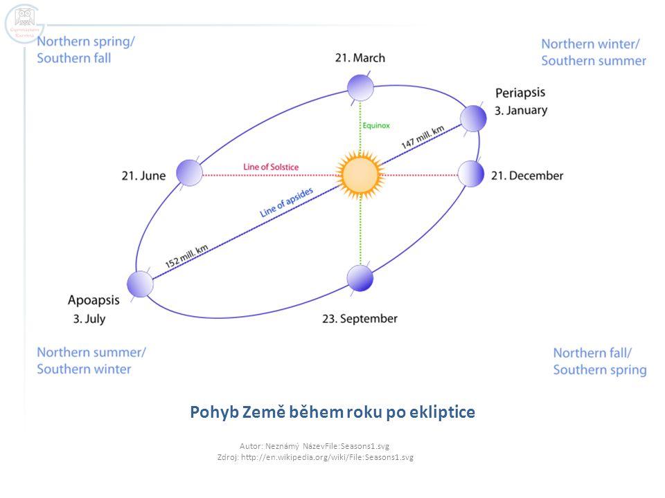 Pohyb Země během roku po ekliptice