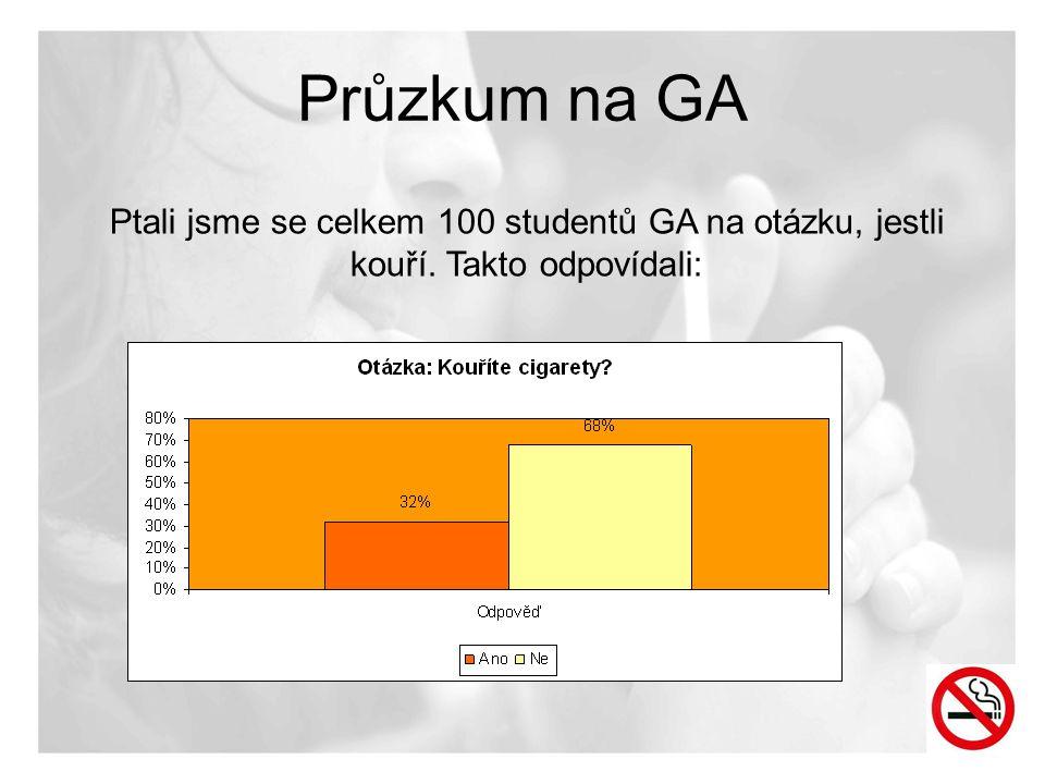 Průzkum na GA Ptali jsme se celkem 100 studentů GA na otázku, jestli kouří. Takto odpovídali: