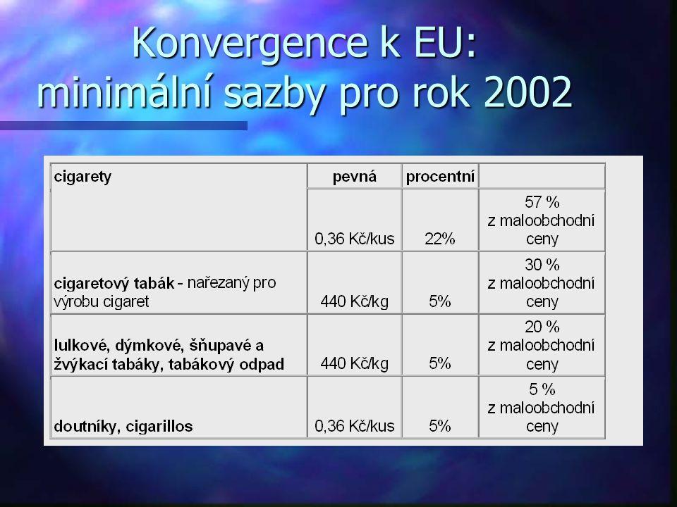 Konvergence k EU: minimální sazby pro rok 2002