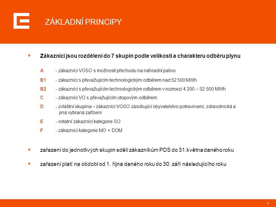 ZÁKLADNÍ PRINCIPY Zákazníci jsou rozděleni do 7 skupin podle velikosti a charakteru odběru plynu.