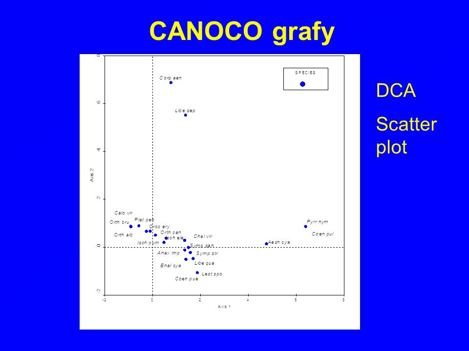 CANOCO grafy DCA Scatter plot