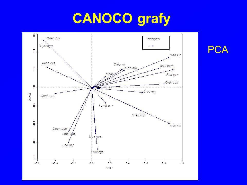 CANOCO grafy PCA