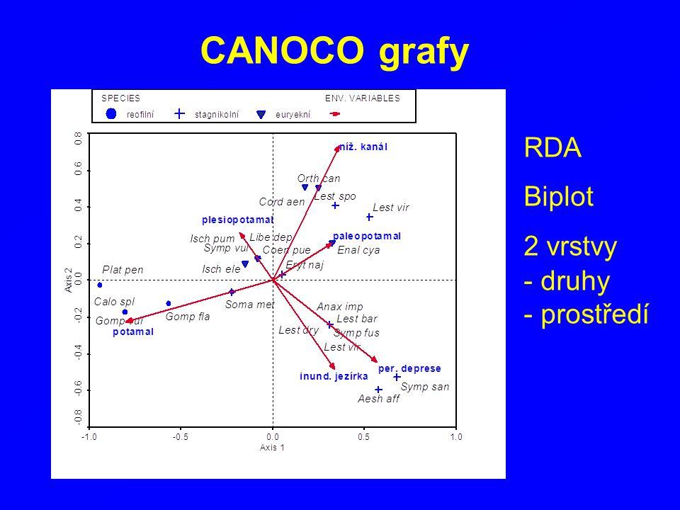 CANOCO grafy RDA Biplot 2 vrstvy druhy prostředí