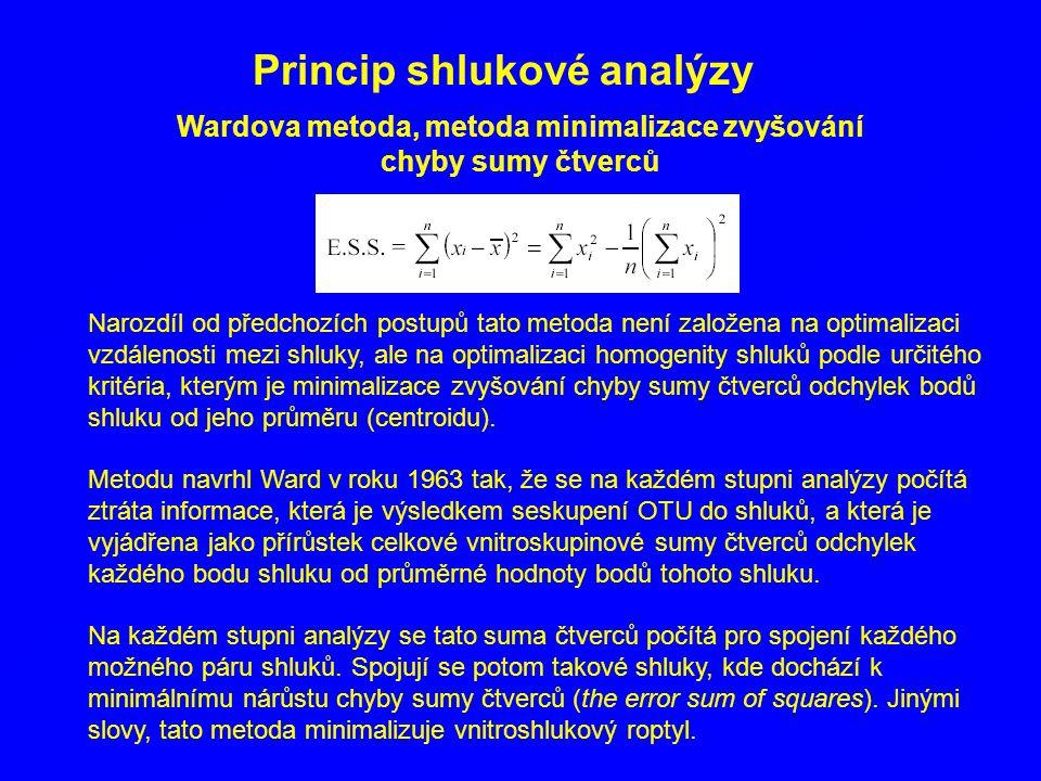 Wardova metoda, metoda minimalizace zvyšování