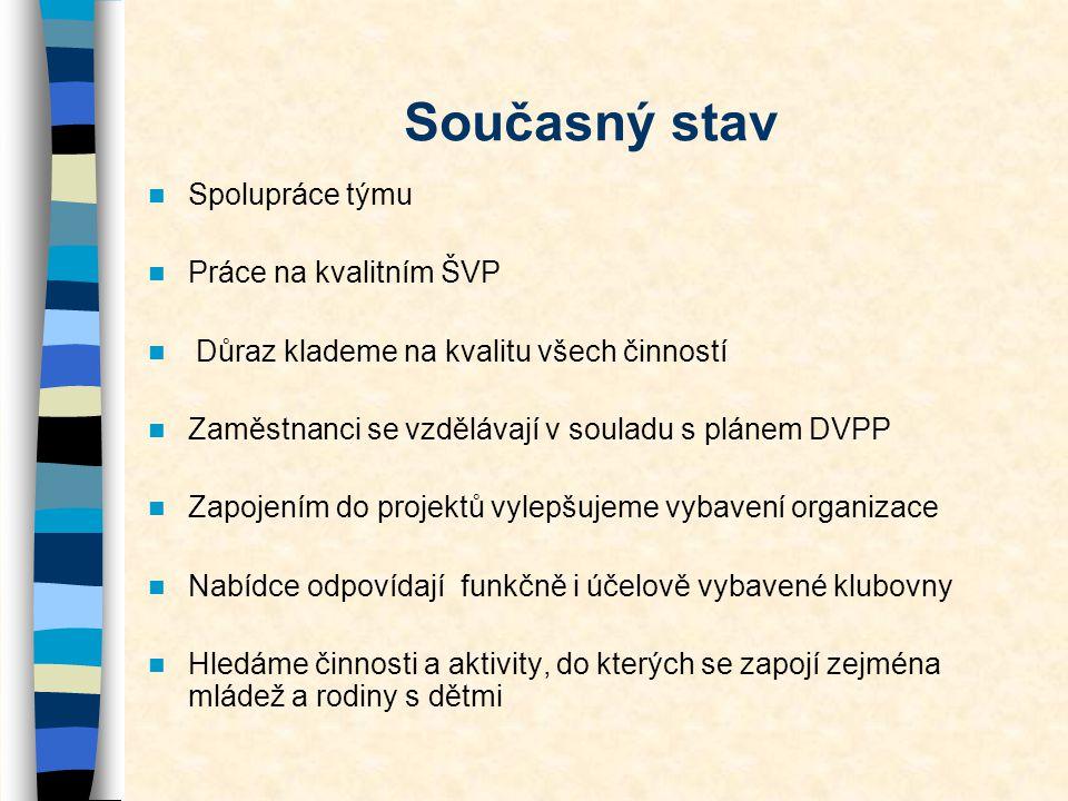 Současný stav Spolupráce týmu Práce na kvalitním ŠVP