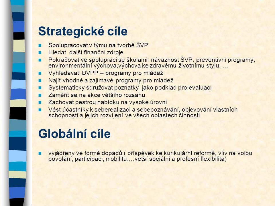 Strategické cíle Globální cíle Spolupracovat v týmu na tvorbě ŠVP