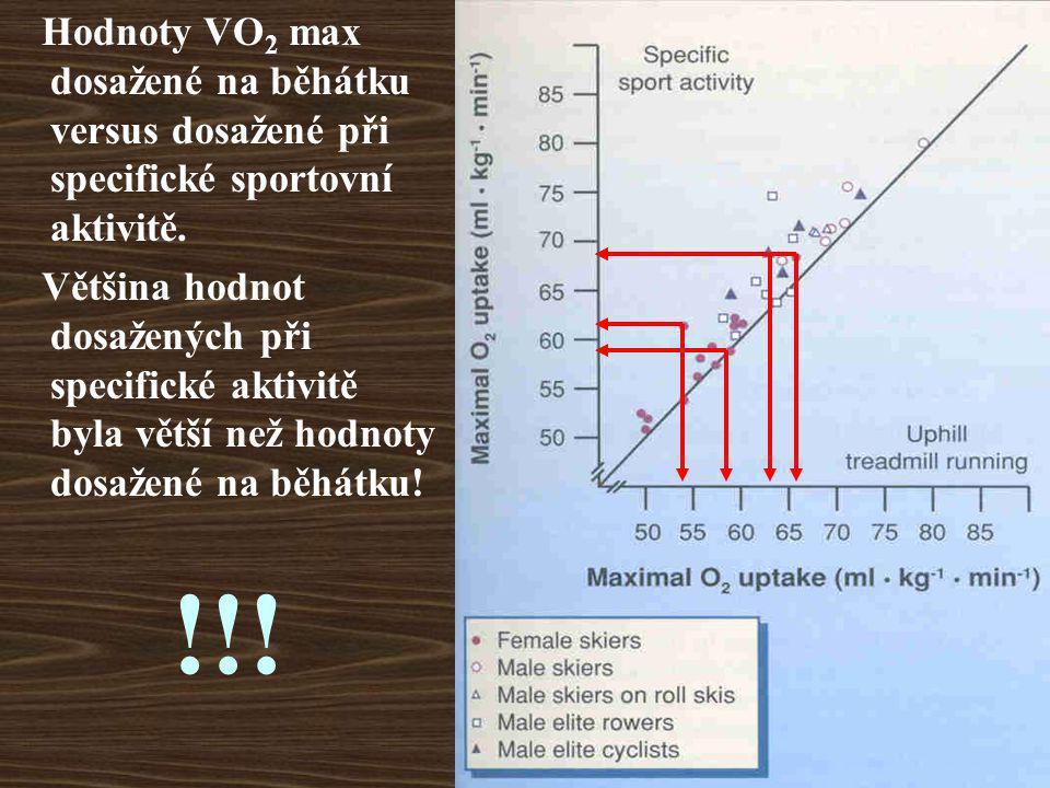 Hodnoty VO2 max dosažené na běhátku versus dosažené při specifické sportovní aktivitě.