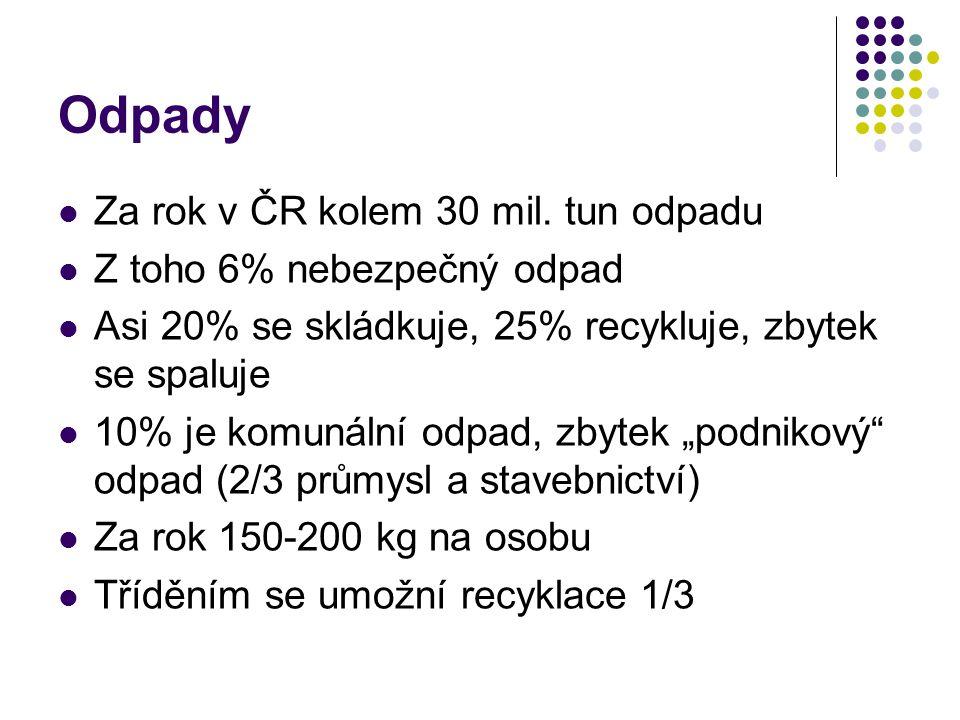 Odpady Za rok v ČR kolem 30 mil. tun odpadu Z toho 6% nebezpečný odpad