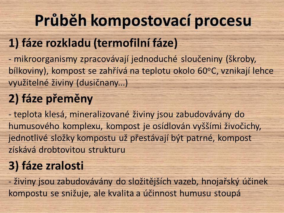 Průběh kompostovací procesu
