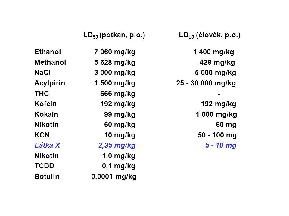 LÁTKA X Jed Látka X Ethanol 7 060 mg/kg 1 400 mg/kg