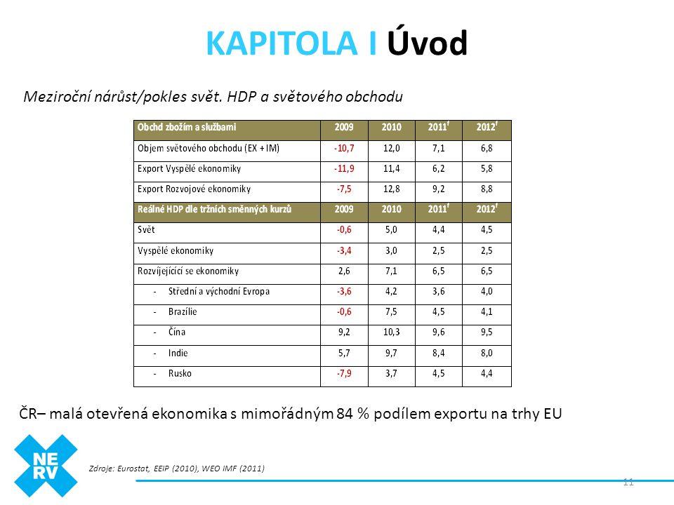 KAPITOLA I Úvod Meziroční nárůst/pokles svět. HDP a světového obchodu