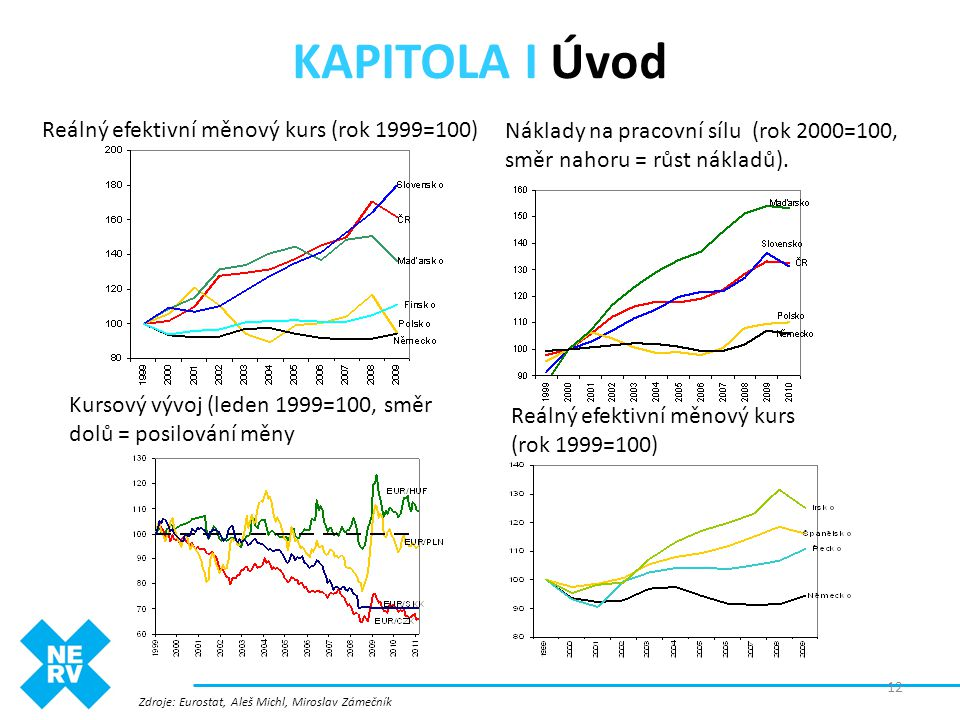 KAPITOLA I Úvod Reálný efektivní měnový kurs (rok 1999=100)