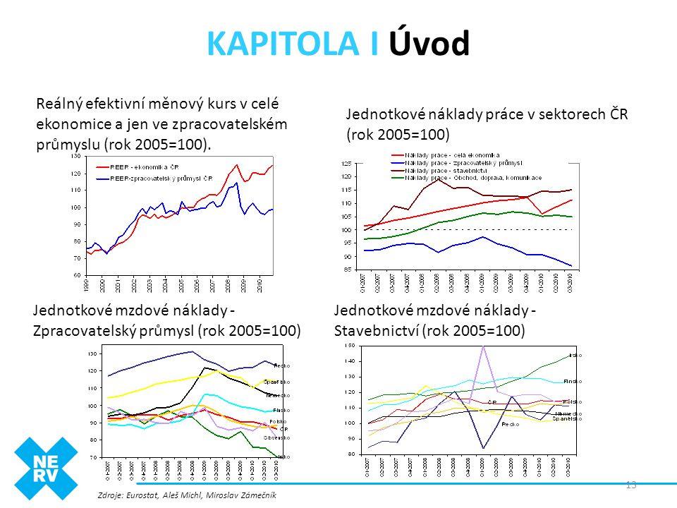 KAPITOLA I Úvod Reálný efektivní měnový kurs v celé ekonomice a jen ve zpracovatelském průmyslu (rok 2005=100).
