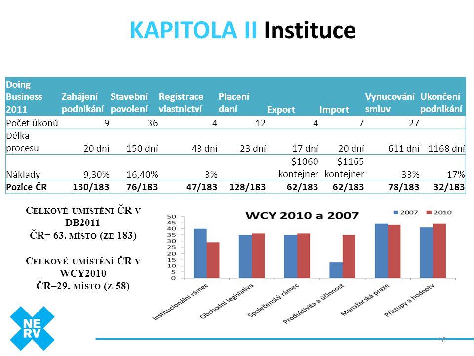 Celkové umístění ČR v DB2011 Celkové umístění ČR v WCY2010