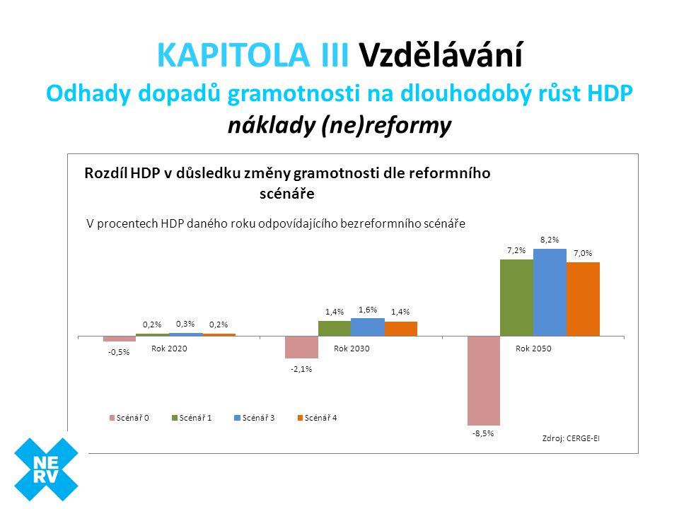 KAPITOLA III Vzdělávání Odhady dopadů gramotnosti na dlouhodobý růst HDP náklady (ne)reformy