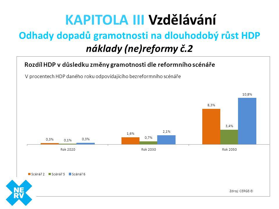 KAPITOLA III Vzdělávání Odhady dopadů gramotnosti na dlouhodobý růst HDP náklady (ne)reformy č.2