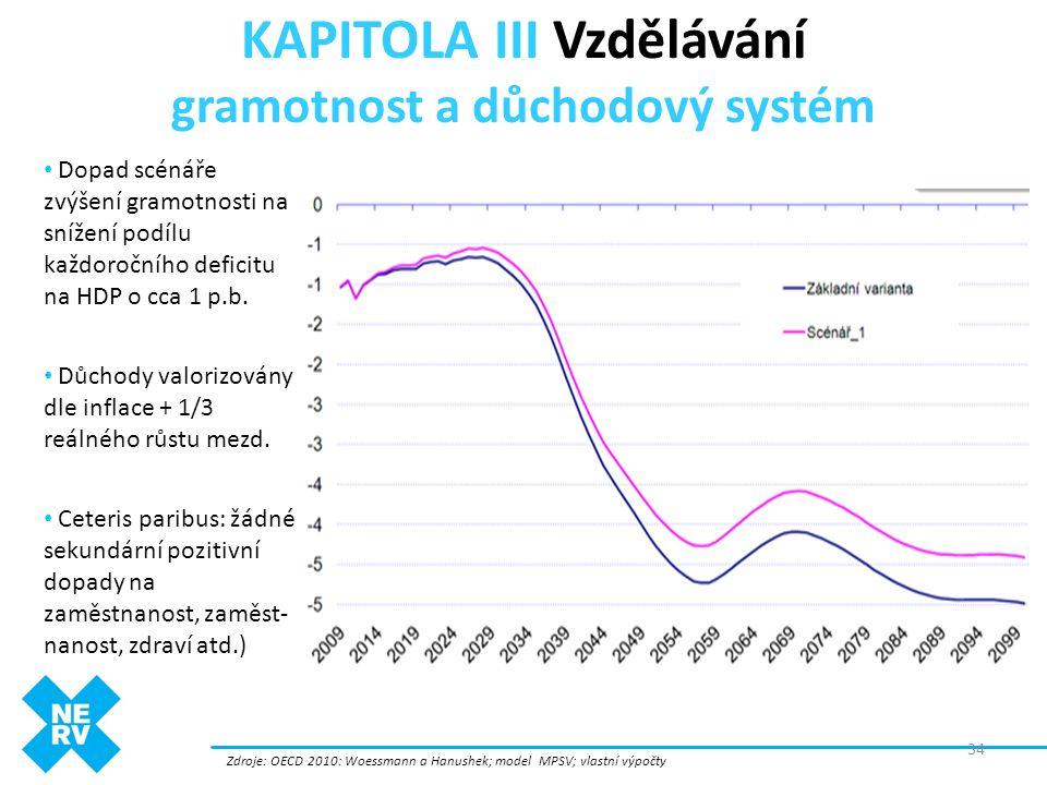 KAPITOLA III Vzdělávání gramotnost a důchodový systém