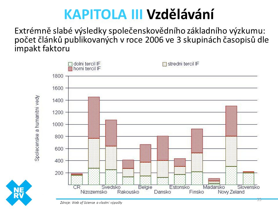 KAPITOLA III Vzdělávání