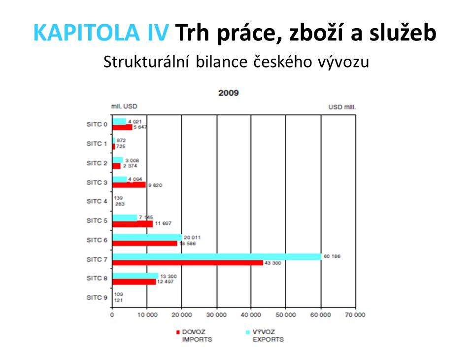 Strukturální bilance českého vývozu