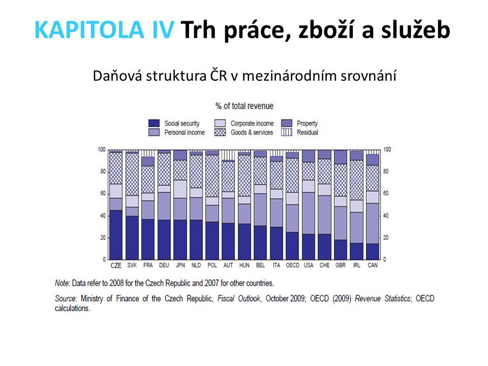 Daňová struktura ČR v mezinárodním srovnání