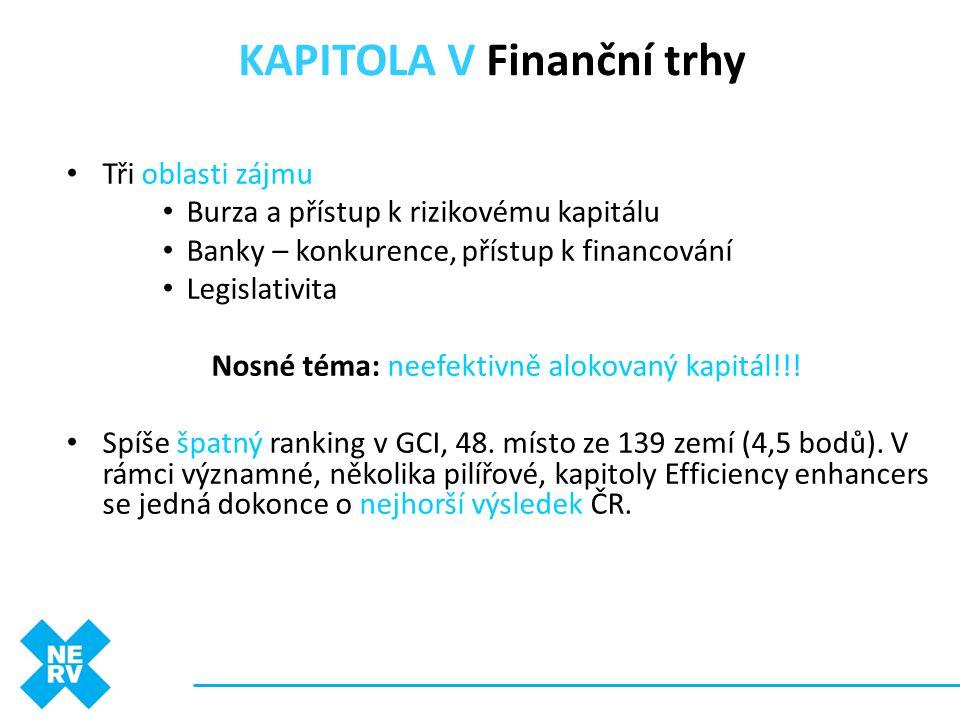 KAPITOLA V Finanční trhy