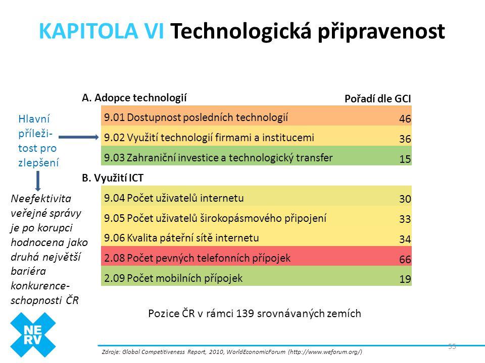 KAPITOLA VI Technologická připravenost