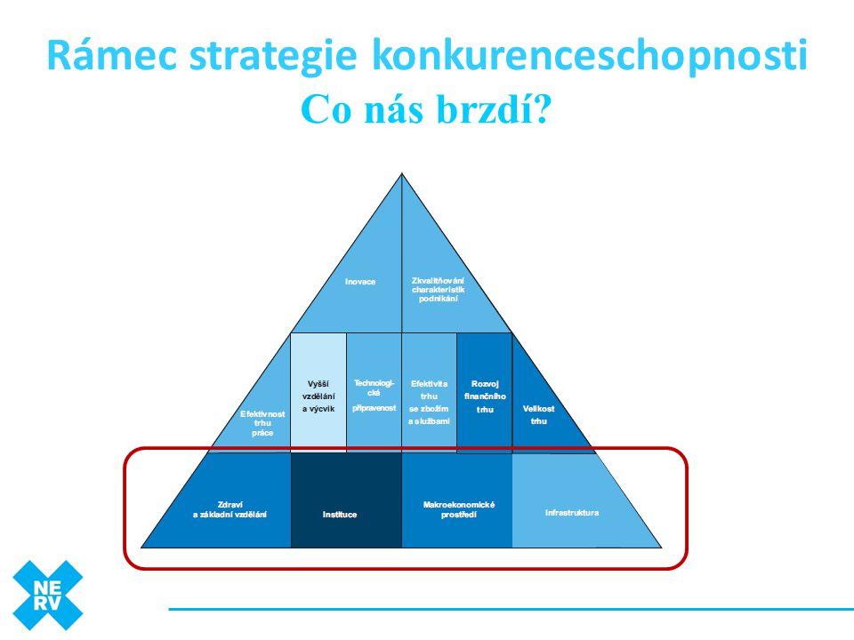 Rámec strategie konkurenceschopnosti Co nás brzdí