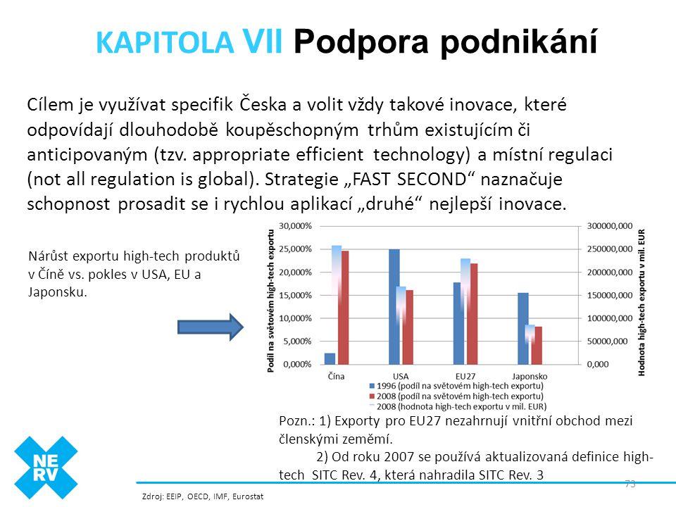 KAPITOLA VII Podpora podnikání