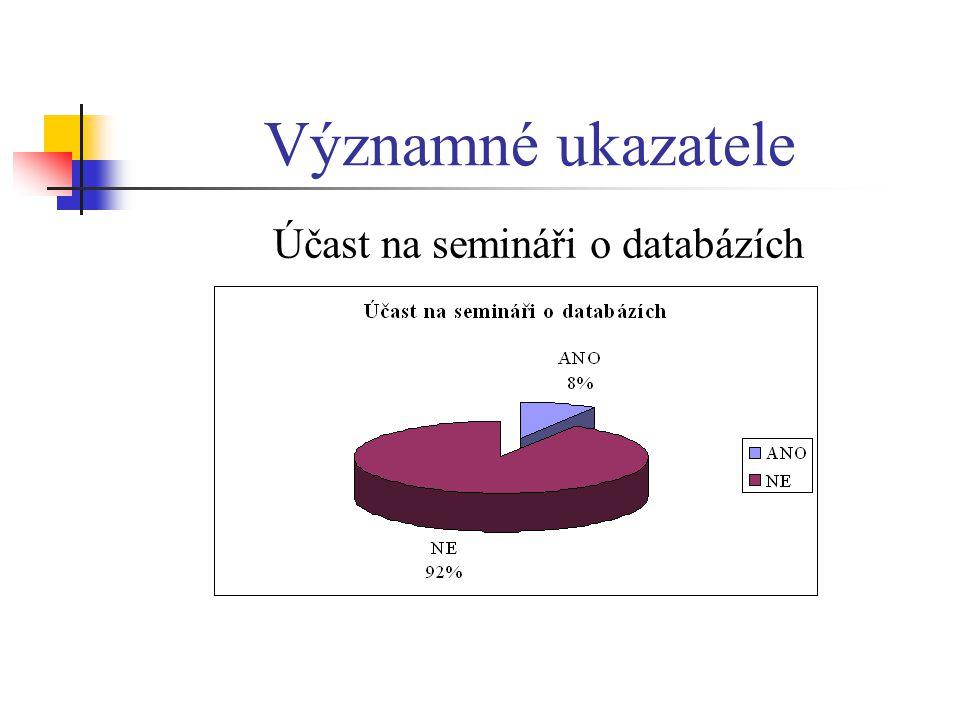 Účast na semináři o databázích