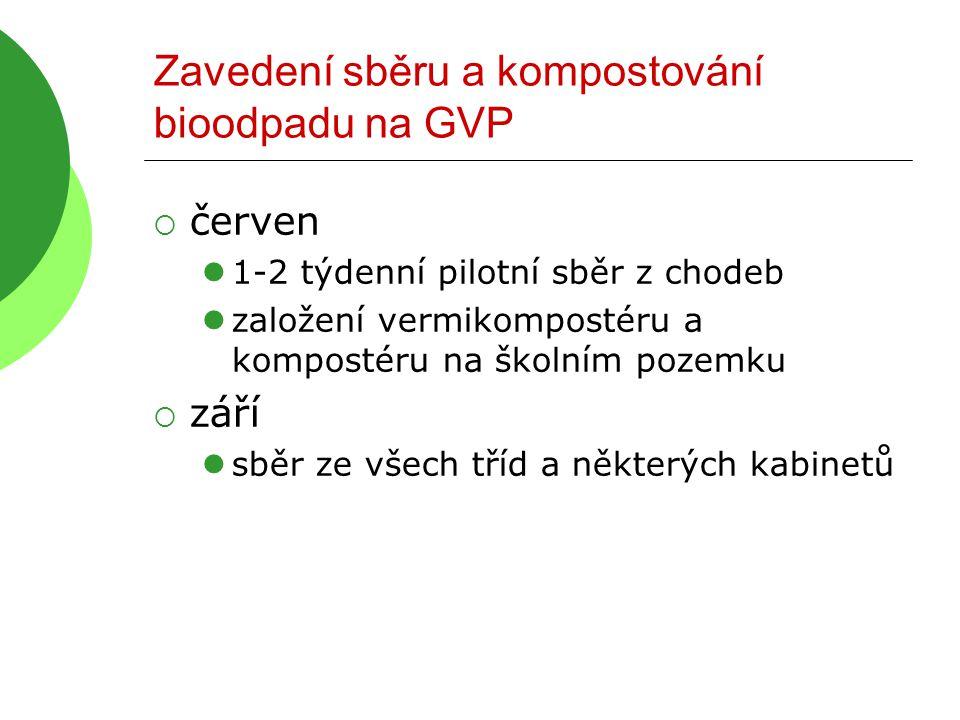 Zavedení sběru a kompostování bioodpadu na GVP