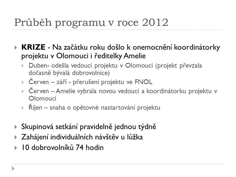 Průběh programu v roce 2012 KRIZE - Na začátku roku došlo k onemocnění koordinátorky projektu v Olomouci i ředitelky Amelie.