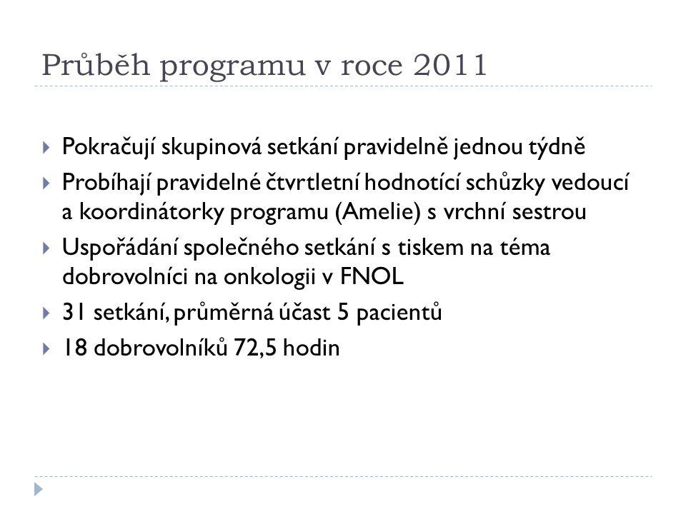 Průběh programu v roce 2011 Pokračují skupinová setkání pravidelně jednou týdně.