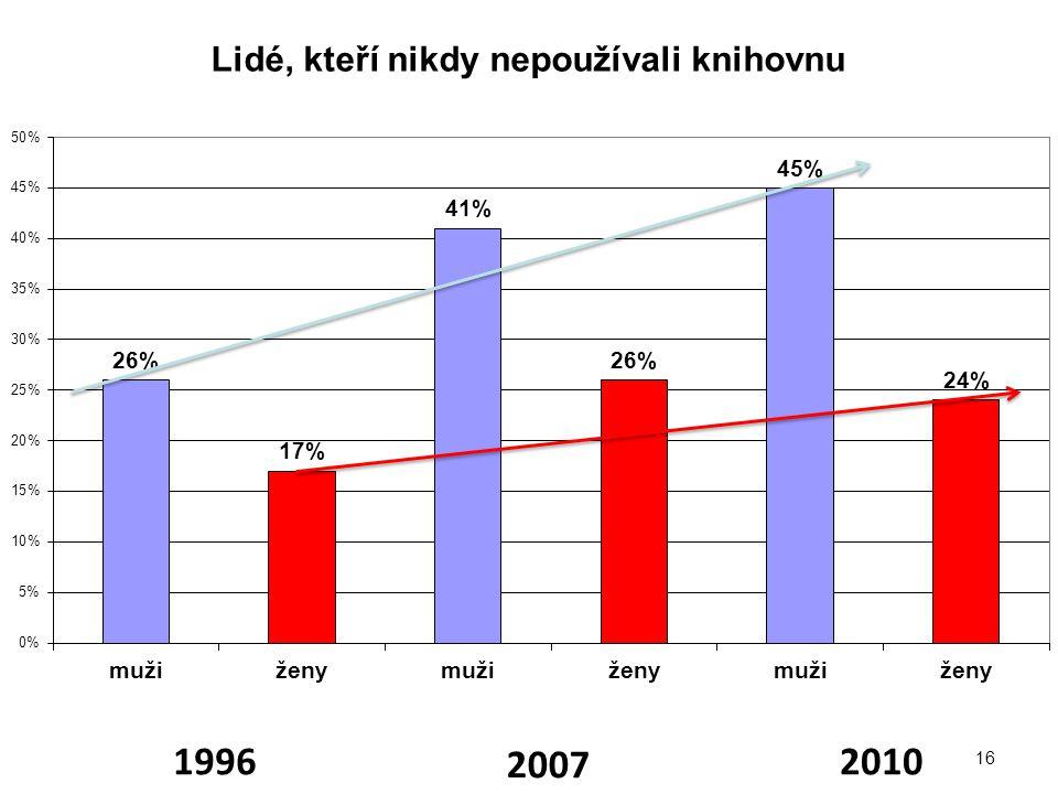 1996 2007 2010