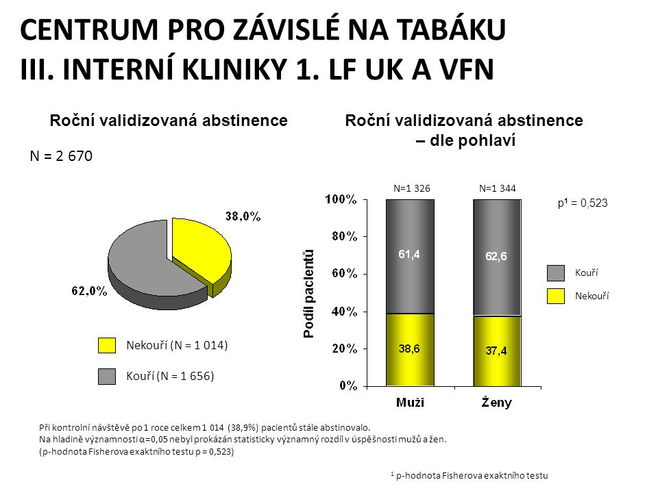 CENTRUM PRO ZÁVISLÉ NA TABÁKU III. INTERNÍ KLINIKY 1. LF UK A VFN