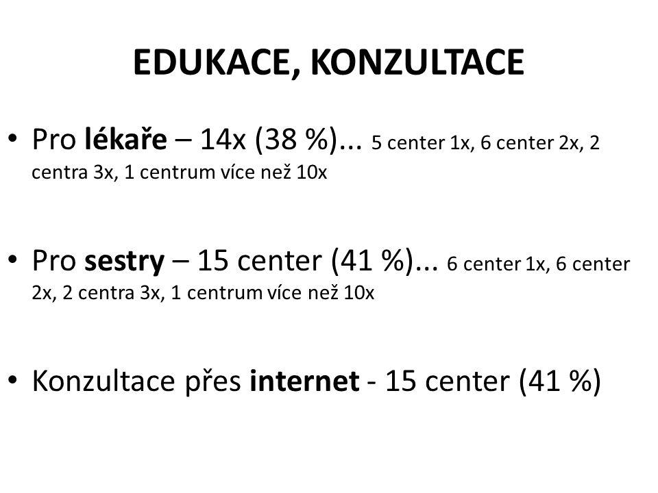 EDUKACE, KONZULTACE Pro lékaře – 14x (38 %)... 5 center 1x, 6 center 2x, 2 centra 3x, 1 centrum více než 10x.