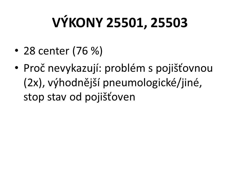 VÝKONY 25501, 25503 28 center (76 %) Proč nevykazují: problém s pojišťovnou (2x), výhodnější pneumologické/jiné, stop stav od pojišťoven.