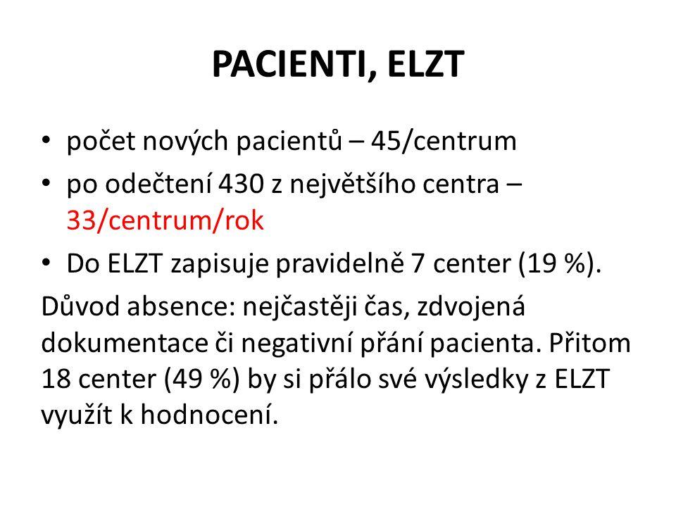 PACIENTI, ELZT počet nových pacientů – 45/centrum