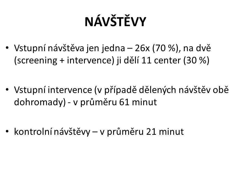 NÁVŠTĚVY Vstupní návštěva jen jedna – 26x (70 %), na dvě (screening + intervence) ji dělí 11 center (30 %)