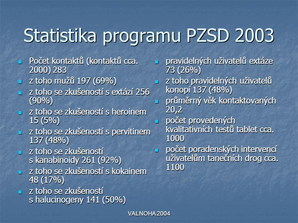 Statistika programu PZSD 2003