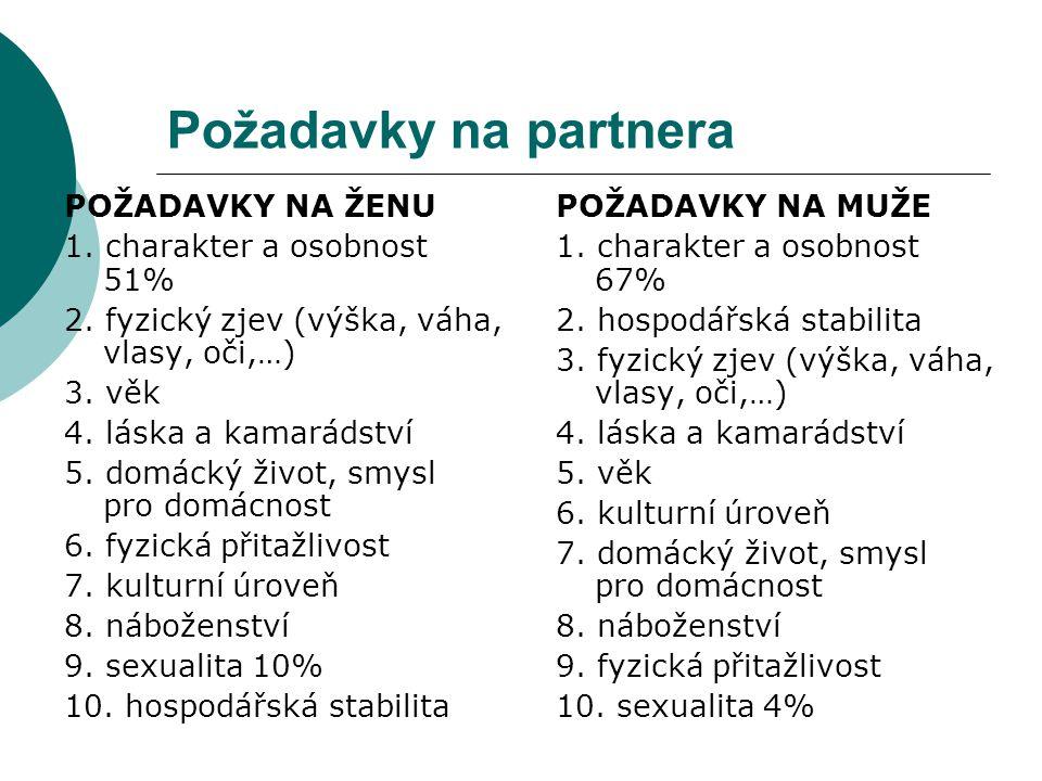 Požadavky na partnera POŽADAVKY NA ŽENU 1. charakter a osobnost 51%