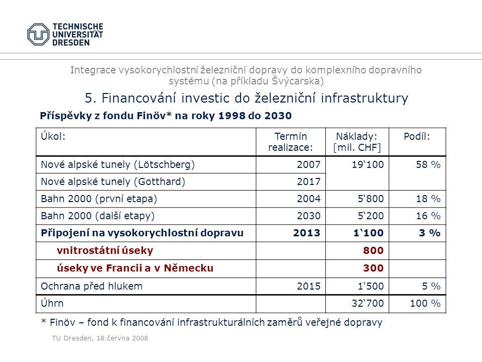 Příspěvky z fondu Finöv* na roky 1998 do 2030 Úkol: Termín realizace: