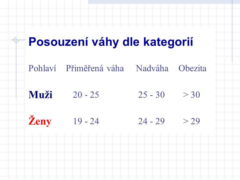 Posouzení váhy dle kategorií