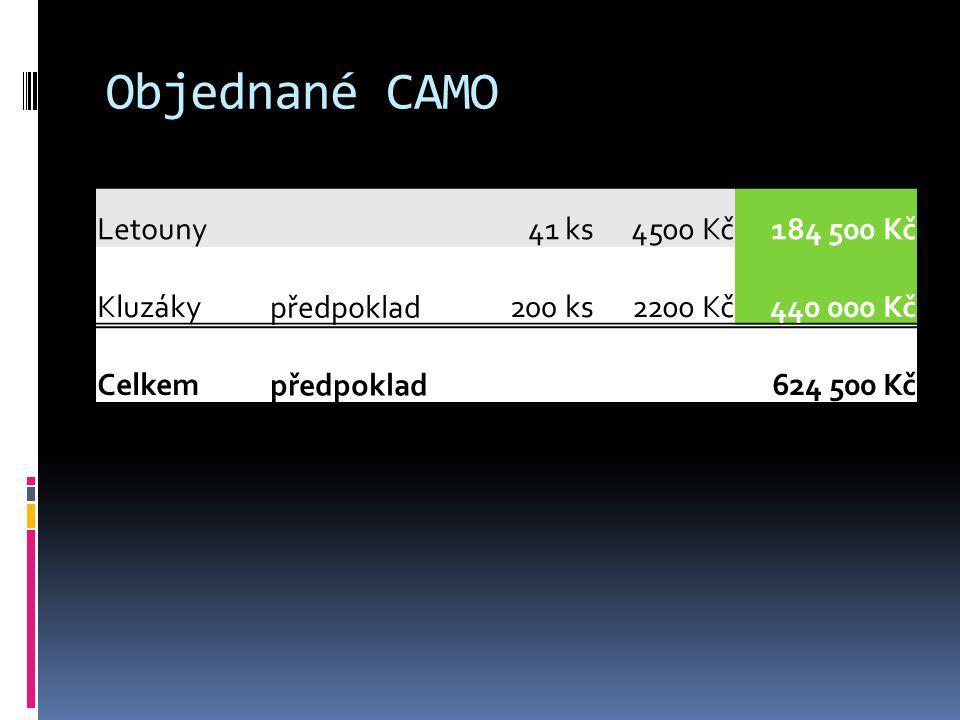 Objednané CAMO Letouny 41 ks 4500 Kč 184 500 Kč Kluzáky předpoklad